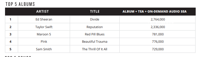 Swift was just a step behind Ed Sheeran in the top 5 Pop albums. (Nielsen Music)